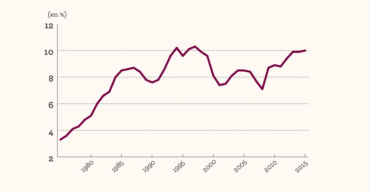 Évolution du taux de chômage au sens du BIT en France métropolitaine depuis 1975 Source: Insee, enquêtes Emploi.