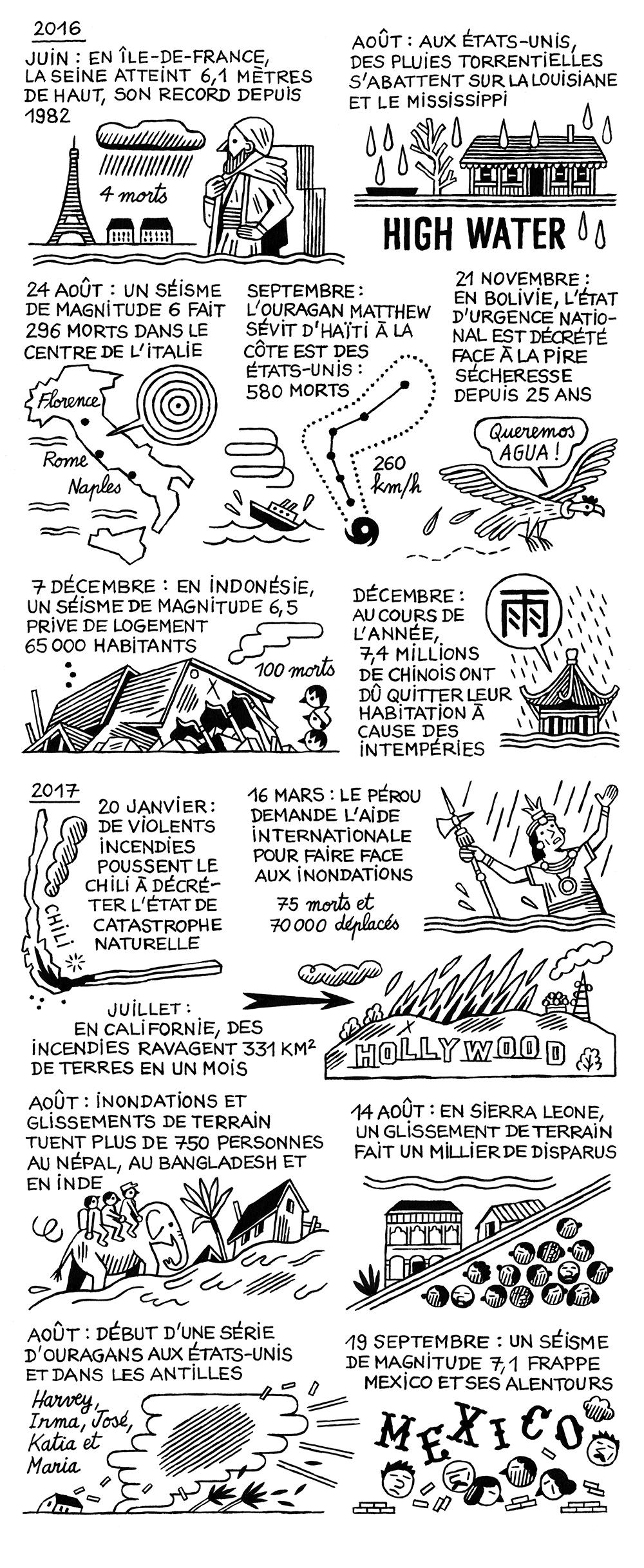 Conception et documentation MANON PAULIC et MANON ESPÉRANDIEU