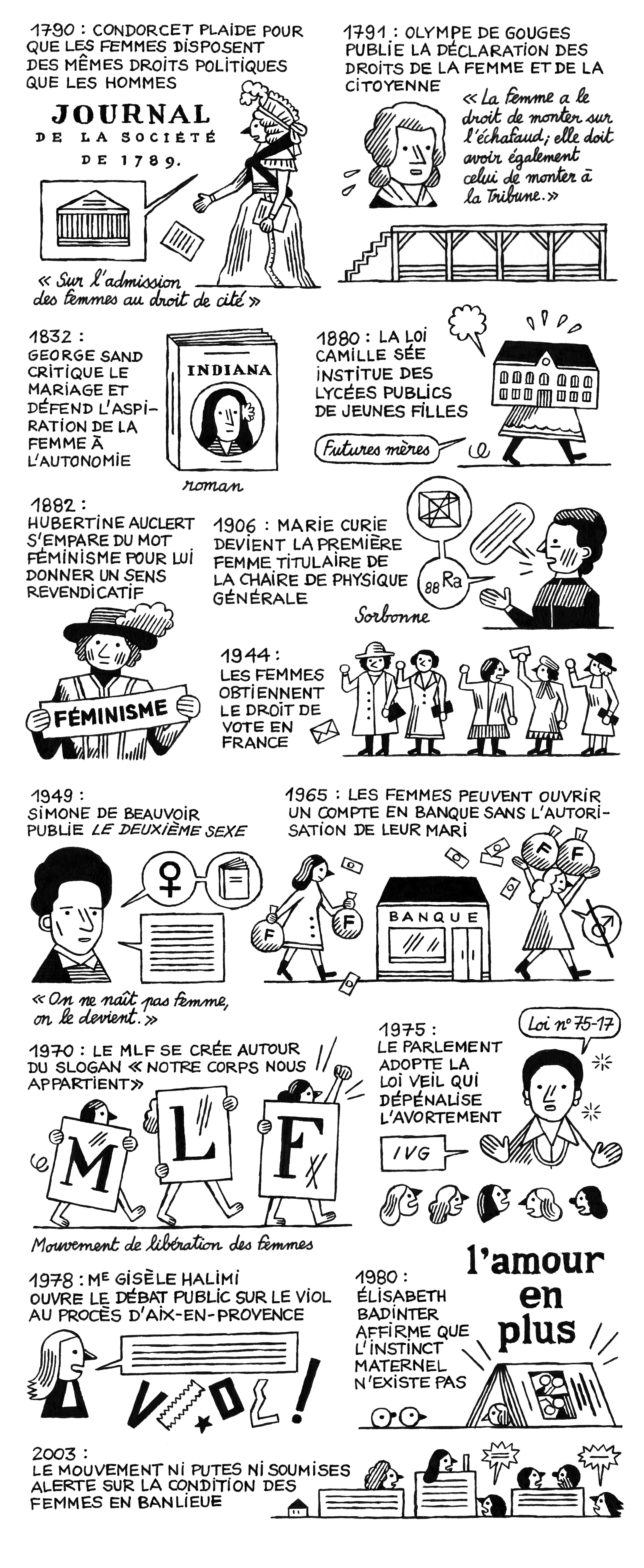 Conception et documentation Gaétane Poissonnier
